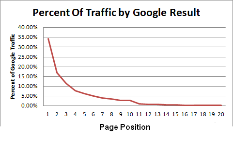 Google Click Results by Page Position