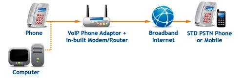 VoIP Phone, Cabling in DC