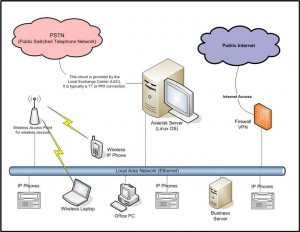 voip, network cabling,