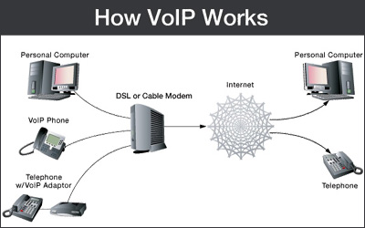 network cabling,, viop phone services