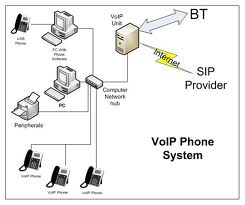 network cabling,voip phone system