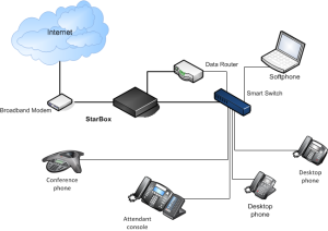 Network Cabling, Data Cabling,cloud phone system