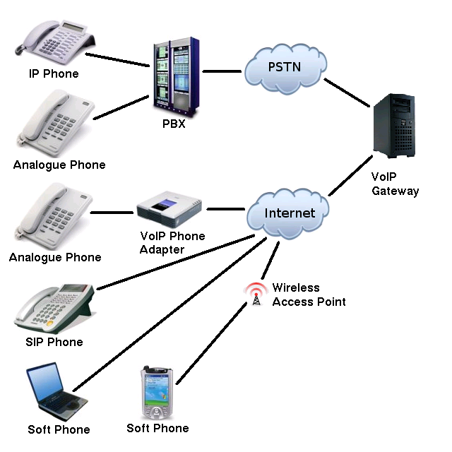 voip-phone, Network Cabling, Data Cabling