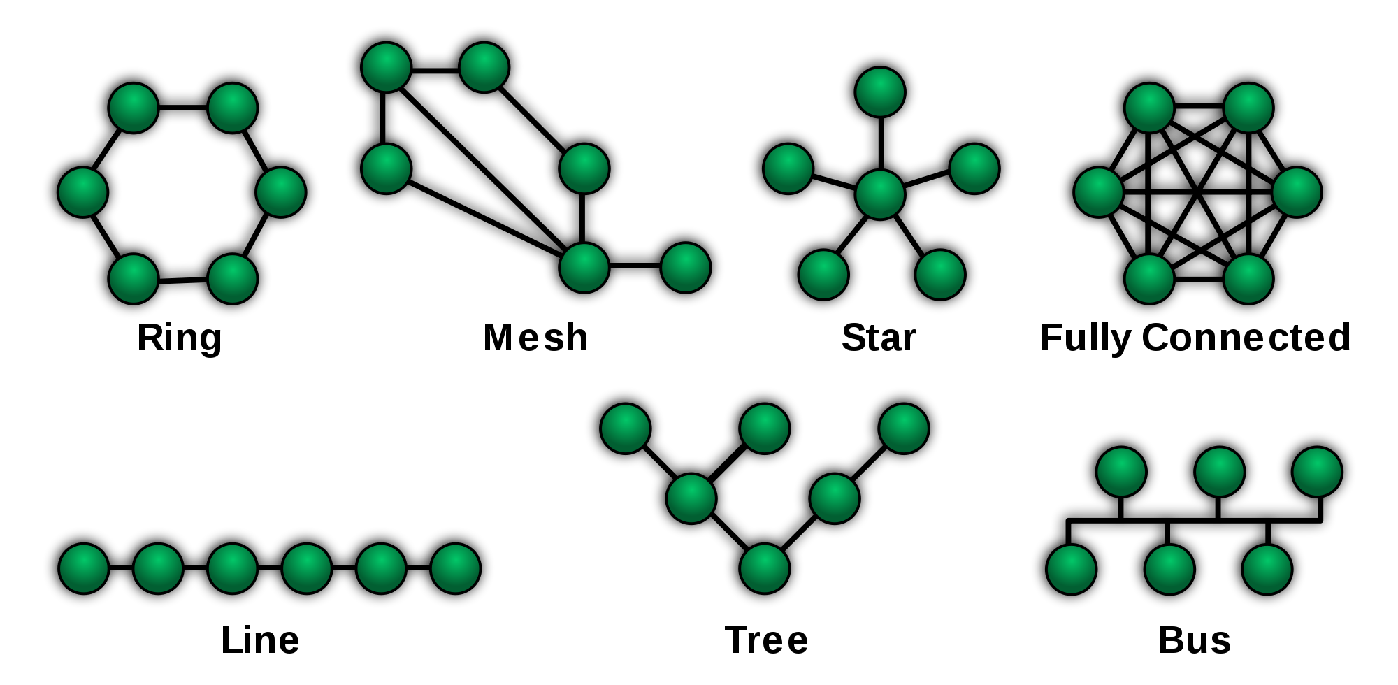 Network cabling, NetworkTopologies.