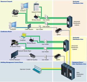 Structured-Cabling,Data Cabling