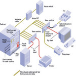 structured cabling, Data Cabling ,Cat5e, Cat6/6a Cabling